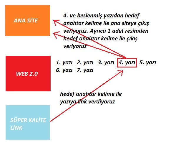 link piramidi detayı
