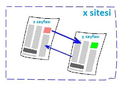 site içi link inşası